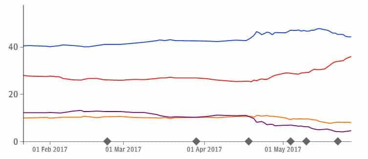 General Election Polls